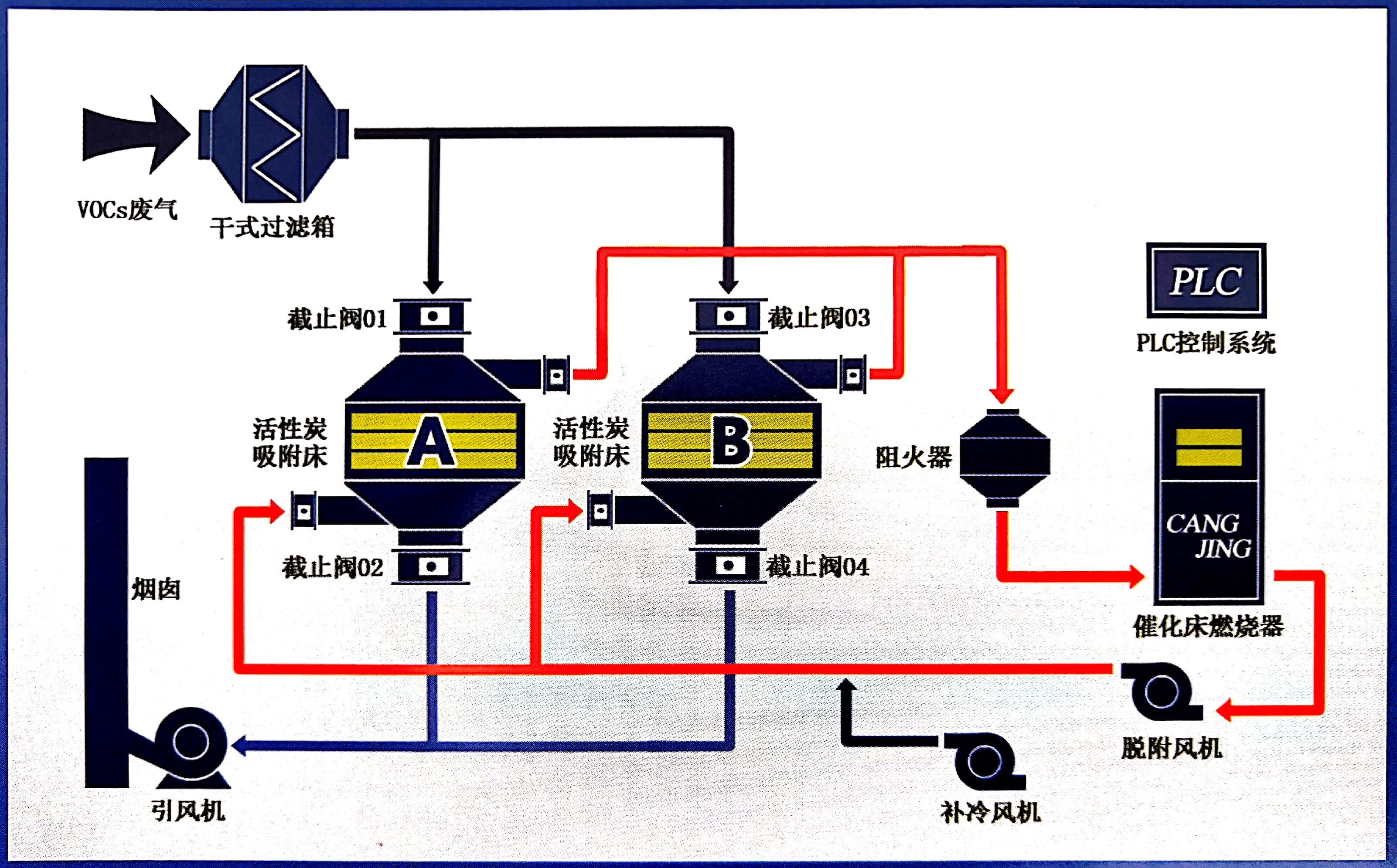 吸附脱附+催化燃烧一体化雷竞技raybet下载处理系统