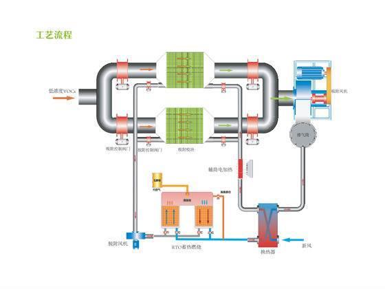有机雷竞技raybet下载催化燃烧净化设备工作原理